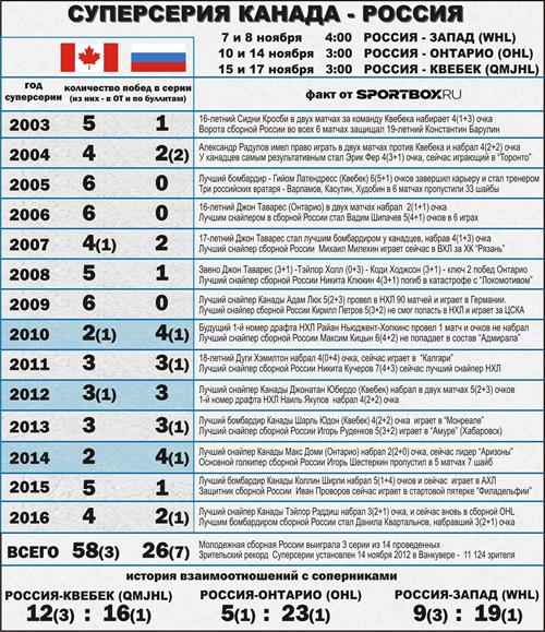 Русская молодежка одержала первую победу над канадцами вСуперсерии